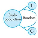 The Use of Randomized Controlled Trials in Development Economics